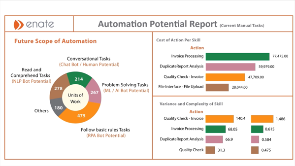 Automation potential reports