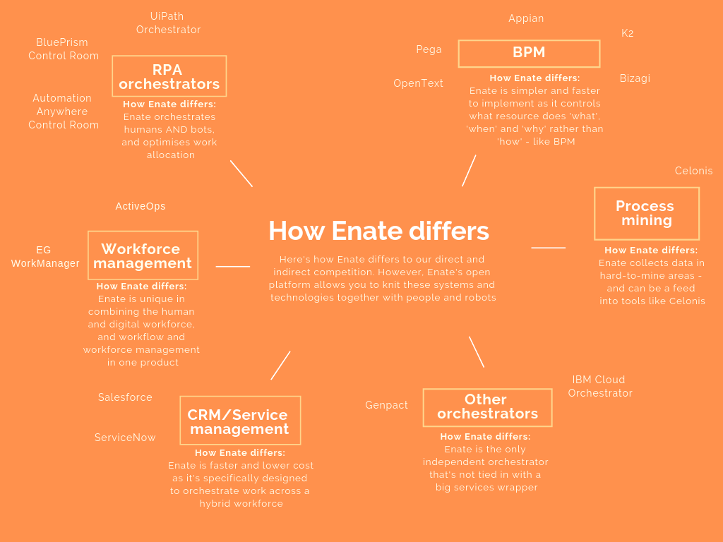 How Enate differs - competitor map