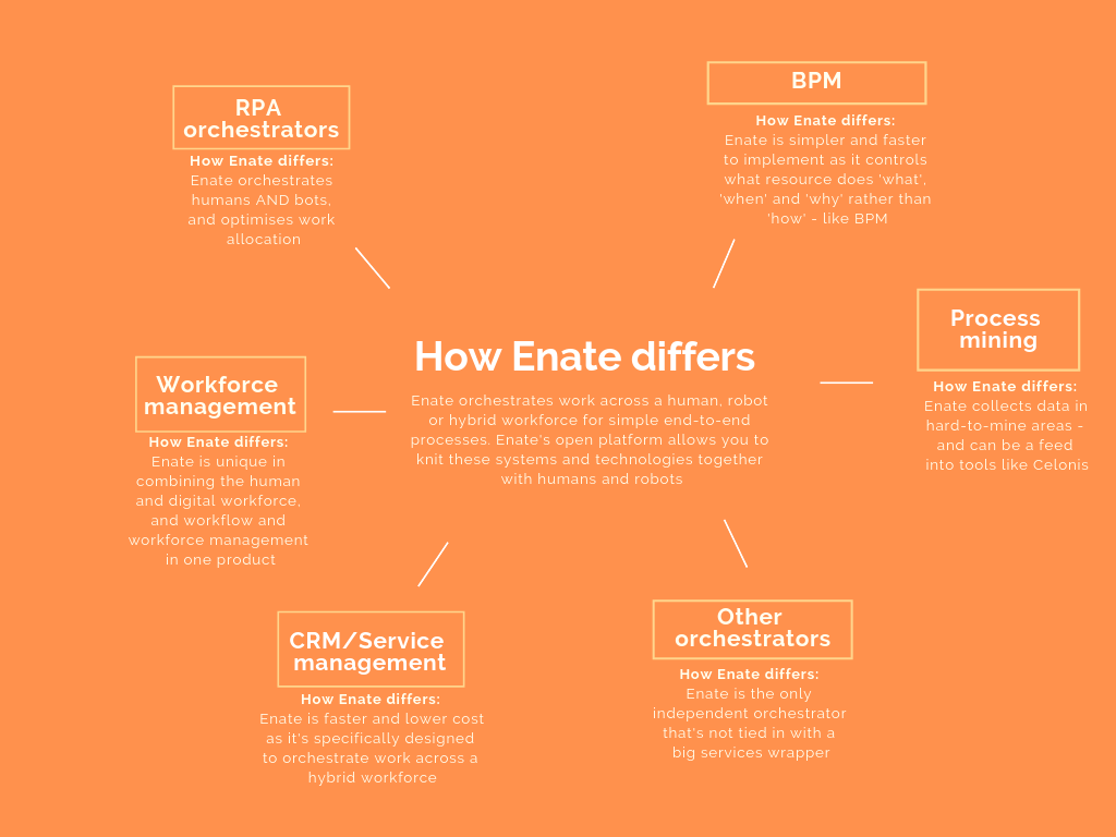 How Enate differs - competitor map_social media.png