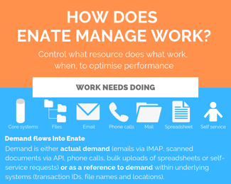 How does Enate manage work_cropped
