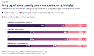 Many organisations currently use various automation technologies